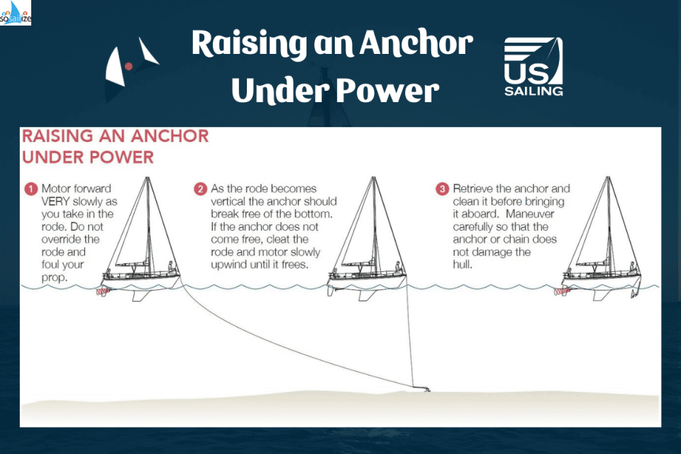 RAISING AN ANCHOR UNDER POWER<br /><br />1) Motor forward VERY slowly as you take in the rode. Do not override the rode and foul your prop. <br /><br />2) As the rode becomes vertical the anchor should  break free of the bottom. If the anchor does not come free, cleat the rode and motor slowly upwind until it frees.  <br /><br />3) Retrieve the anchor and clean it before bringing it aboard. Maneuver carefully so that the anchor or chain does not damage the hull.<br /><br />#USSailing #RaisingAnchor